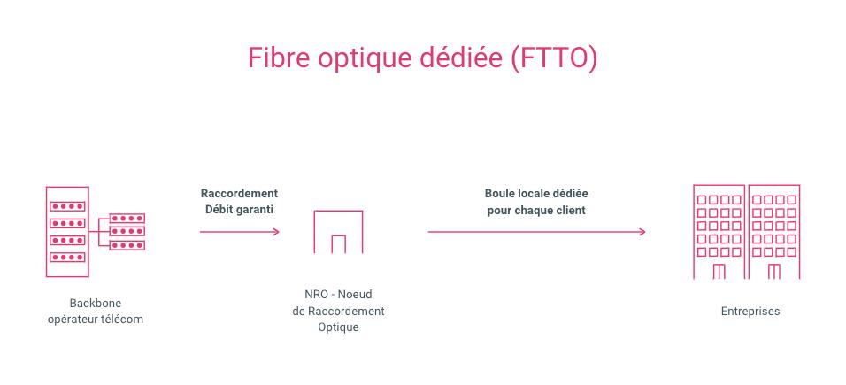 schéma fonctionnement de la FTTO