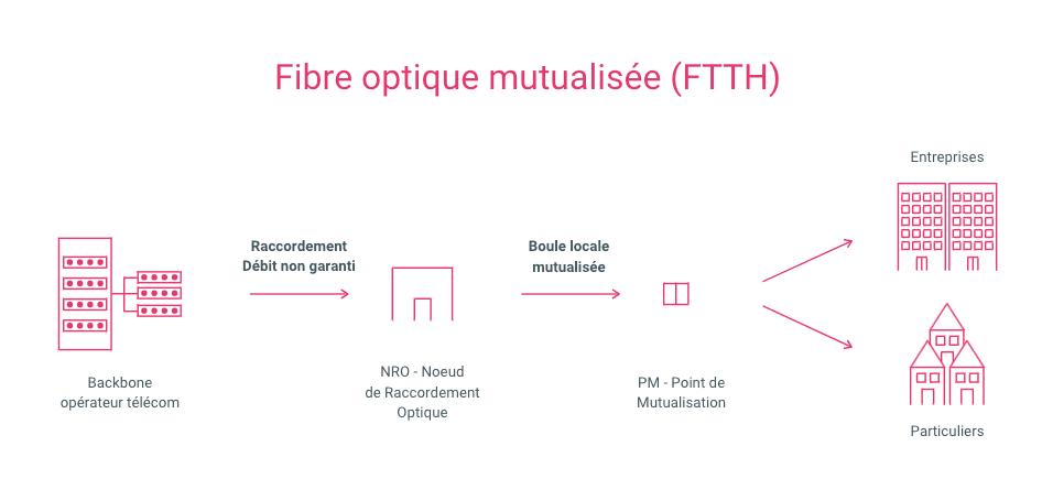 schema pour montrer le fonctionnement de la fibre mutualisée