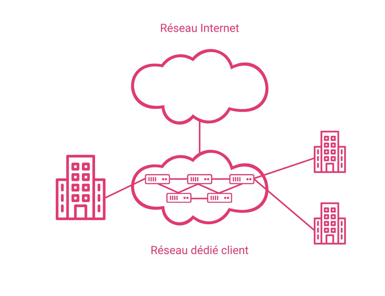 schéma d'un réseau d'entreprise MPLS